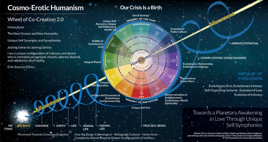 Barbara Marx Hubbard, Dr. Marc Gafni, Wheel of Co-Creation 2.0